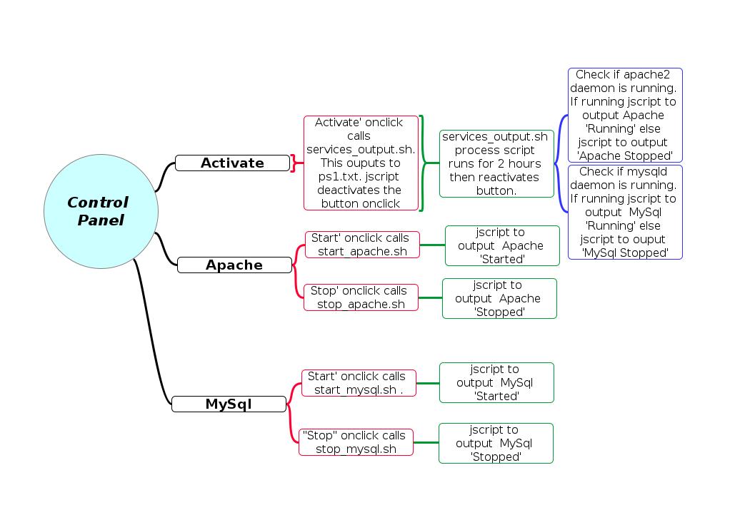 Control Panel flow diagram using FreePlane